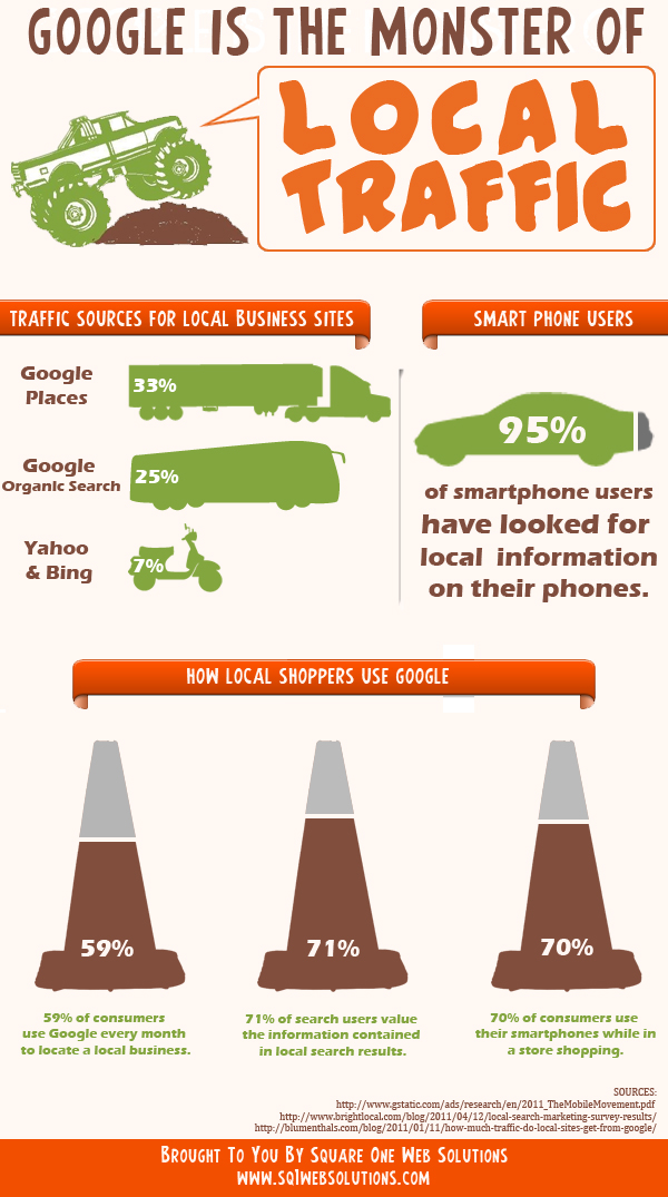 Google is the monster of local traffic - infographic