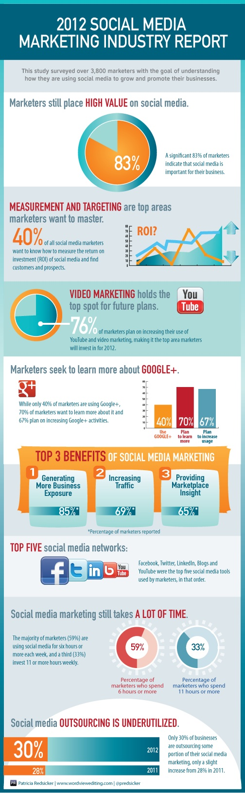Social Media Report Infographic